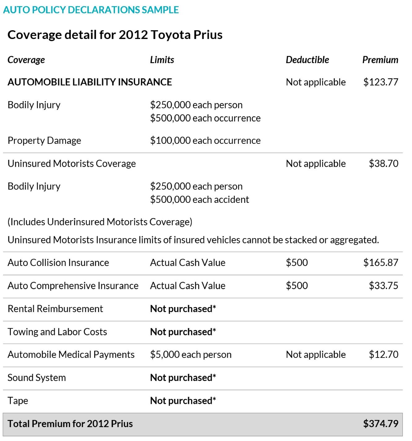auto insurance breakdown