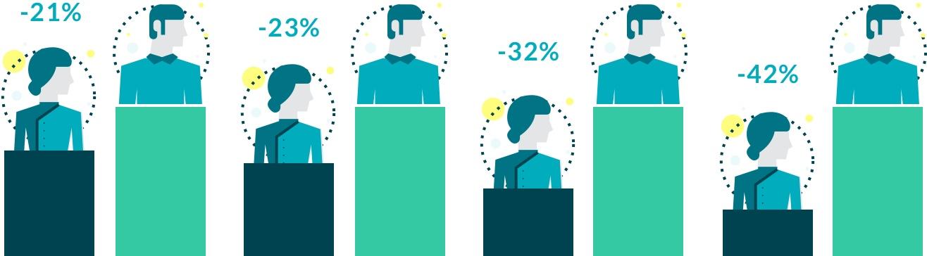 statistics men vs women